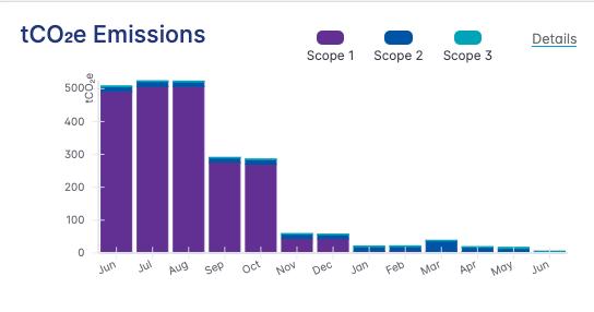 tCO2e Emisssions chart